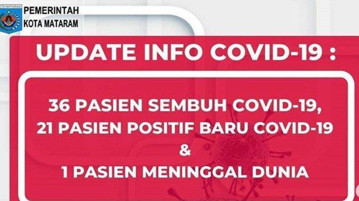 Data Terkini Corona di Mataram NTB, Selasa 9 Juni 2020: 21 Kasus Baru, 333 Positif, 186 Sembuh