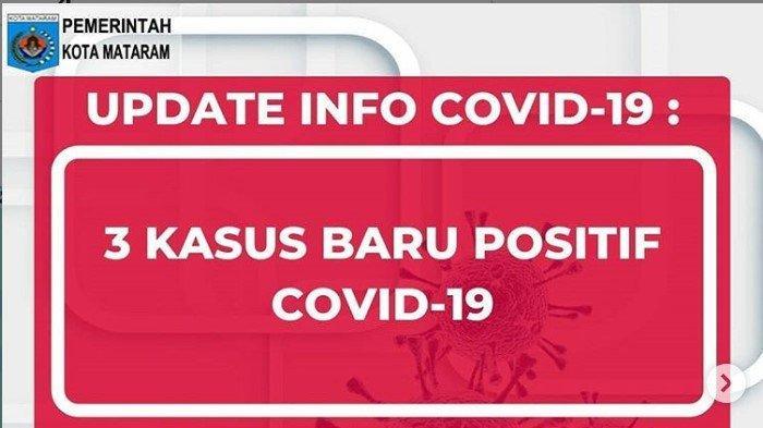 Data Terkini Corona di Kota Mataram NTB, Senin 1 Juni 2020: 3 Kasus Baru, 240 Positif, 105 Sembuh