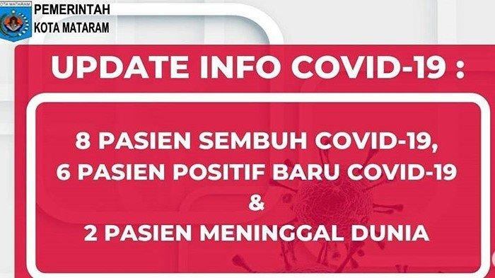 Data Terkini Corona di Mataram NTB, Senin 8 Juni 2020: 6 Kasus Baru, 312 Positif, 14 Meninggal
