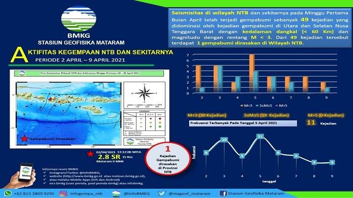 49 Gempa Kecil dan Dangkal Landa Wilayah NTB Dalam Sepekan