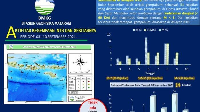 NTB Digoyang 51 Gempa Bumi di Minggu Pertama September 2021