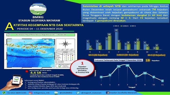 74 Gempa Landa NTB hingga Pekan Kedua Desember 2020