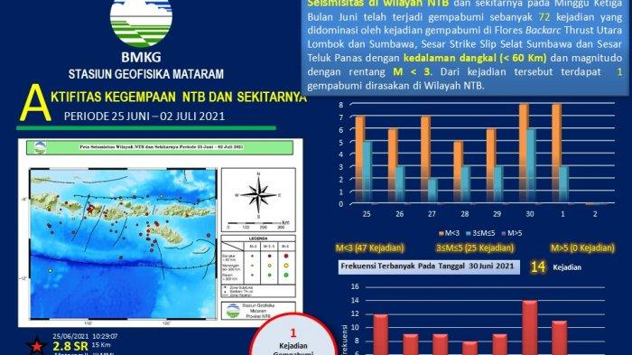 Waspada! Tercatat Ada 72 Kali Gempa di Wilayah NTB, Hanya Satu Kali yang Dirasakan Warga