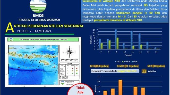 NTB Dilanda 85 Kali Gempa Dalam Sepekan, Warga Harus Tetap Waspada