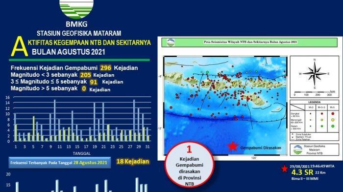 WASPADA, NTB Dilanda 296 Gempa Bumi Selama Agustus 2021