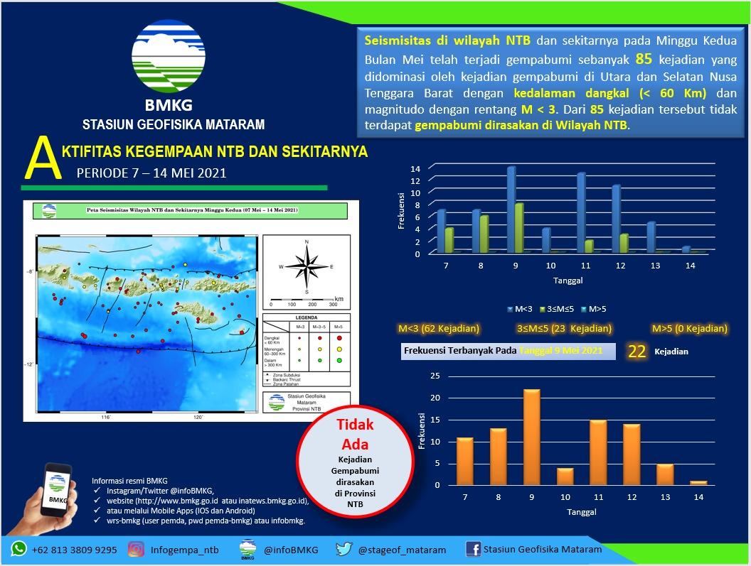 Grafik kejadian gempa minggu kedua bulan Mei 2021.