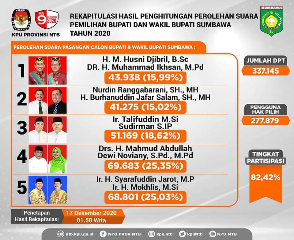 Hasil lengkap Pilkada 7 daerah di Provinsi NTB