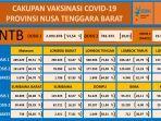 data-capaian-vaksinasi-covid-19-di-ntb-per-20-oktober-2021.jpg