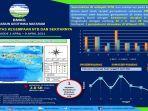 grafik-kejadian-gempa-bumi-di-ntb-seminggu-terakhir.jpg
