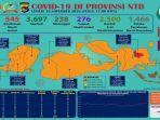 peta-zona-risiko-penularan-covid-19di-provinsi-ntb-per-16-november-2020.jpg