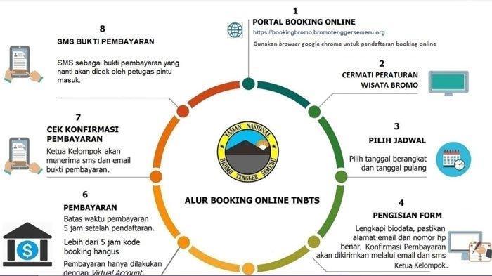 BB TNBTS Wajibkan Wisatawan Pesan Tiket Wisata ke Gunung Bromo Lewat Online, Simak Langkahnya