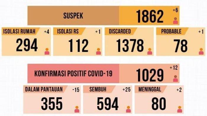Update Corona: Masuk Zona Oranye, Tingkat Kesembuhan Positif Covid-19 di Kota Malang Capai 56 Persen