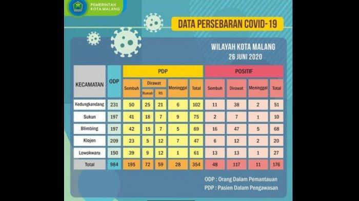 Ada 176 Kasus Positif di Kota Malang, Berikut Daftar 13 Kelurahan yang Masuk Zona Hijau Covid-19