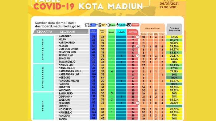 UPDATE CORONA di Kota Madiun Rabu 6 Januari 2021, Ada 15 Kasus Baru Covid-19, 1 Meninggal Dunia