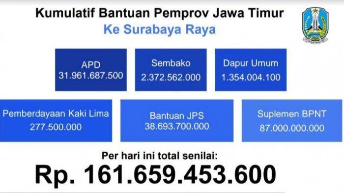 Pemprov Jatim Gelontorkan Rp 161,6 M untuk Bantuan APD hingga Sembako, Perkuat PSBB Surabaya Raya