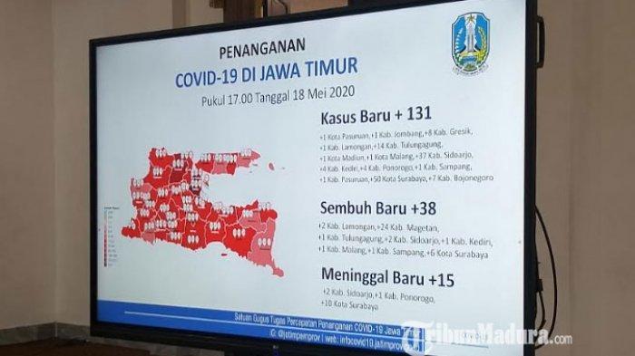 Update Corona di Jatim: 131 Kasus Baru Covid-19, Total Pasien Positif 2.281, 38 Orang Sembuh