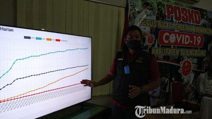 Kasus Positif Corona Baru di Tulungagung, Perempuan 58 Tahun yang Merupakan Karyawan Pabrik Rokok