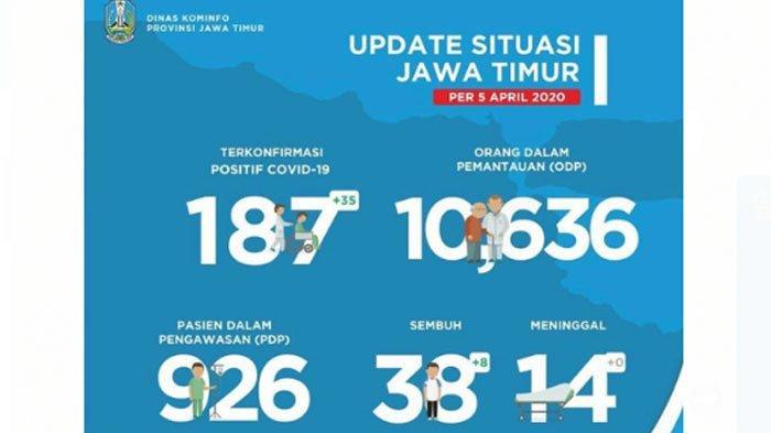 Daftar Wilayah Zona Merah Virus Corona di Jawa Timur 5 April 2020, Kota Surabaya Paling Banyak Kasus