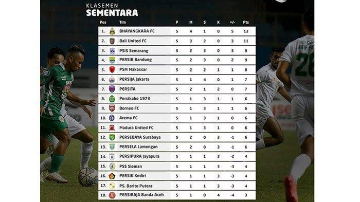 Klasemen Liga 1 2021 Pekan Ke-5