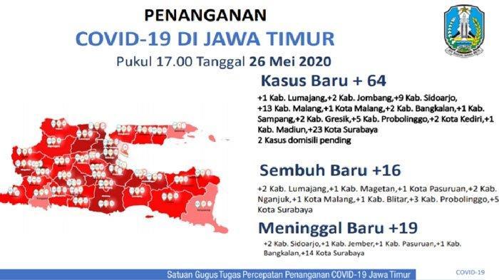 Kasus Virus Corona di Jawa Timur Bertambah64 Pasien,Kota SurabayaJadi PenyumbangTerbanyak