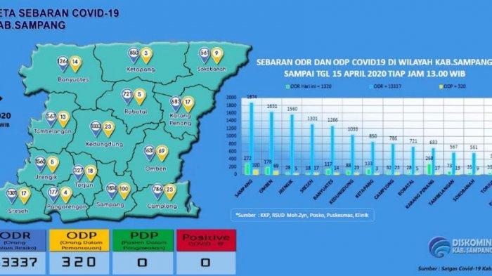 UPDATE CORONA di Sampang Rabu 15 April 2020, Jumlah ODR Capai 13.337 Orang & ODP Sebanyak 320 Orang
