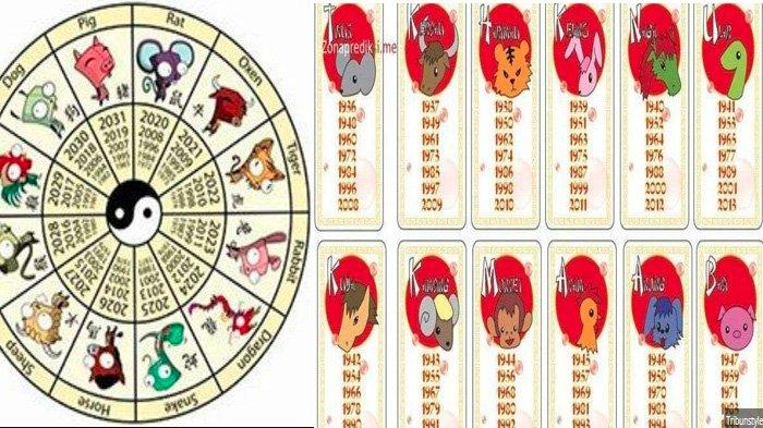 Sudah Masuk Bulan Januari 2020, 7 Shio ini Diramal Kaya Mendadak Sepanjang Tahun Tikus Logam 2020