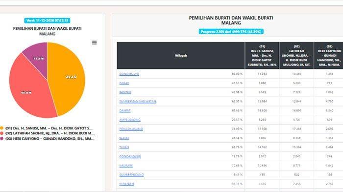 REAL COUNT KPU PILKADA MALANG 2020 di pilkada2020.kpu.go.id, Data Masuk 45.39%, Sandi Masih Unggul