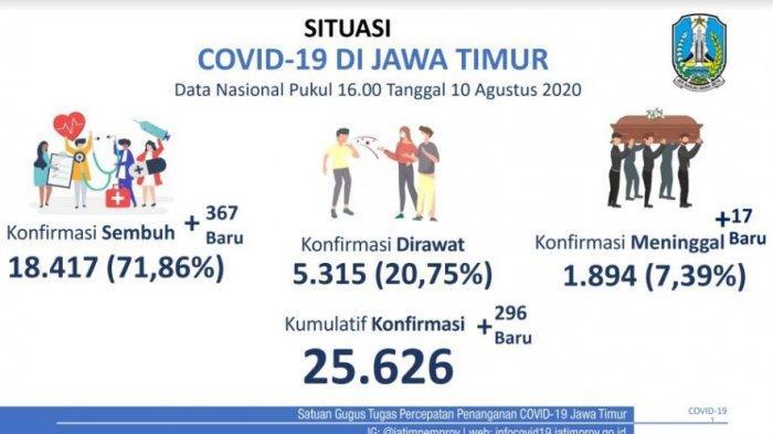 Sehari, Kasus Positif Covid-19 di Jatim Bertambah 296 Kasus, Terbanyak dari Surabaya dan Sidoarjo