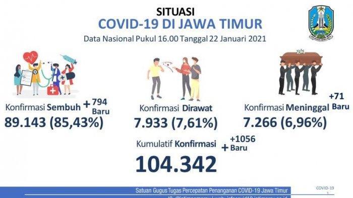 Kasus Covid-19 di Jatim Tembus 1.056 dalam Sehari, Trenggalek Penyumbang Terbanyak Kasus Positif