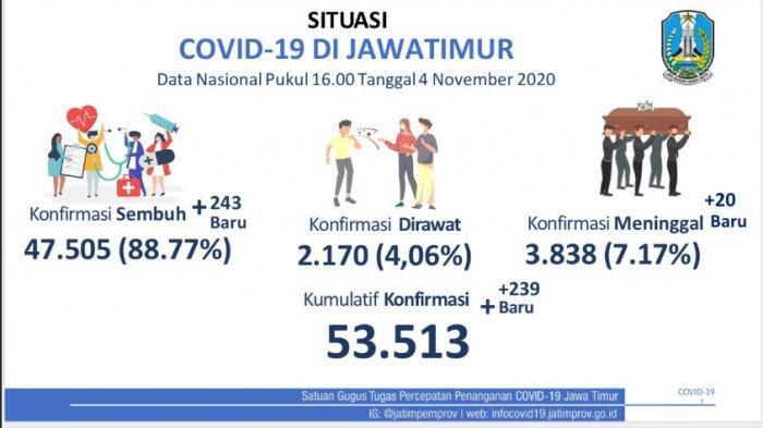 Klaster Baru Covid-19 di Jawa Timur Masih Terus Bermunculan, Paling Banyak dari Klaster Keluarga