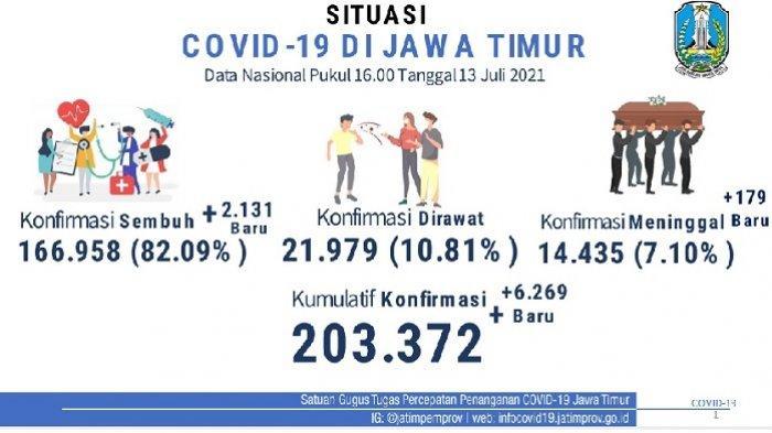 Cetak Rekor Baru! Kasus Covid-19 di Jatim Melonjak dan Tembus 6.269 Kasus per Hari, Ini Kata Satgas