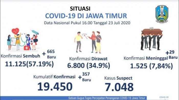 Update Corona di Jatim 23 Juli 2020: Tambah 665, Pasien Sembuh dari Covid-19 Kini 11.125 Orang