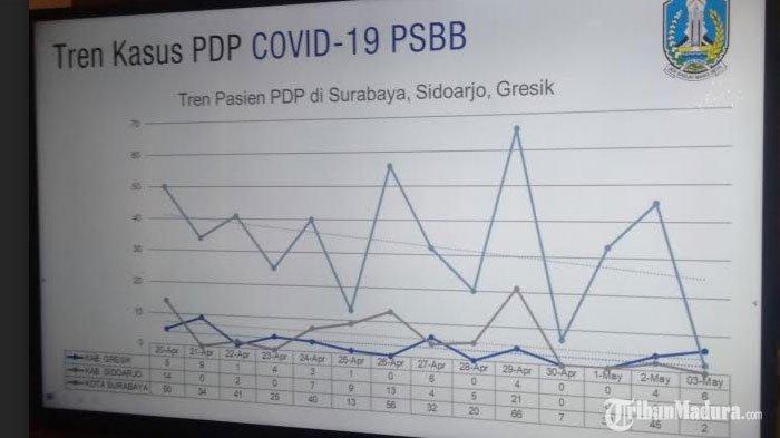 PSBB Kedua di Surabaya Disebut Lebih Buruk Dibanding yang Pertama, Pengamat Beberkan Alasan