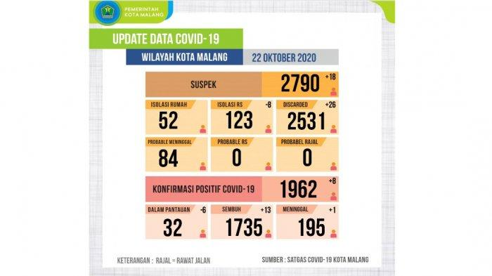 Tiga Indikator Utama yang Harus Dipenuhi Pemerintah Kota Malang Agar Masuk Zona Kuning Covid-19