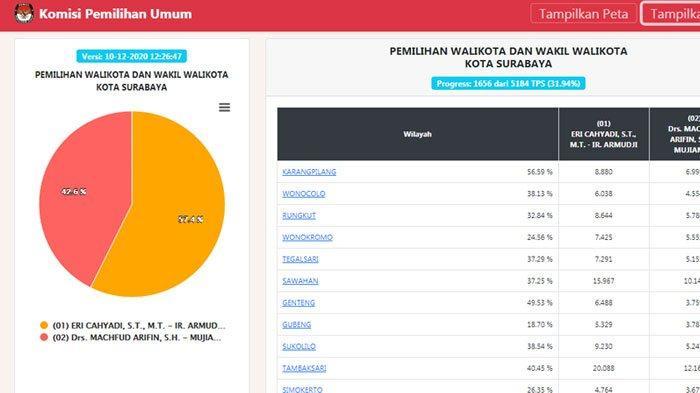 REAL COUNT KPU PILKADA SURABAYA di pilkada2020.kpu.go.id, Keunggulan Eri - Armuji Naik, ini Datanya