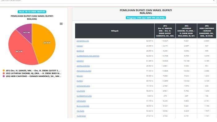 Real Count KPU Pilkada Malang Data 35.91% : Sanusi-Didik 45.3 Persen, Lathifah-Didik 42,7 Persen