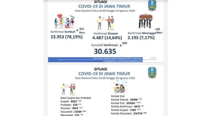 Total Kasus Covid-19 di Jawa Timur Tembus30.635, Sebanyak 2.195 Pasien Virus Corona Meninggal Dunia