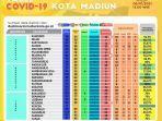 data-kasus-covid-19-di-kota-madiun-rabu-612021.jpg
