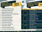 deretan-100-kampus-terbaik-hasil-klasterisasi.jpg