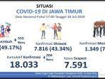 update-covid-19-di-jawa-timur-sabtu-18-juli-2020.jpg