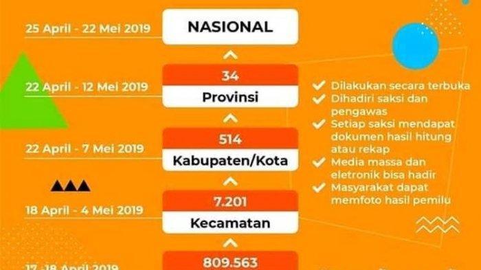 HASIL Quick Count Pemilu 2019- 35 Hari Lagi KPU Umumkan Resmi, Simak Alur Penghitungan Suara