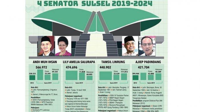 Selamat! 4 Anggota DPD RI Terpilih Dapil Sulsel 2019-2024, Andi Ihsan, Lily Amelia, Tamsil & Ajiep