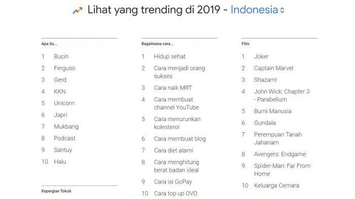 Daftar 18 Kata Gaul Dan Trending 2019 Mulai Gamut Gerd Bucin Hingga Mukbang Orang Tua Wajib Tahu Tribun Timur
