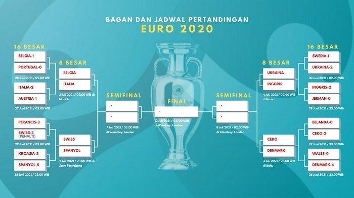 Bagan Jadwal 8 Besar Piala Eropa 2020;  Pemenang Belgia vs Italia Berpotensi Juara Euro Tahun ini