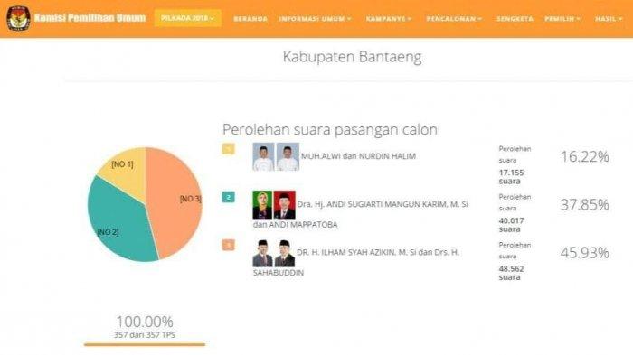 Data C1 KPU Rampung, Perolehan Suara IlhamSAH Tetap Teratas