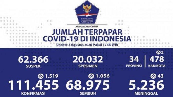 UPDATE Corona Indonesia Hari Ini 2 Agustus: 111.455 Positif, 68.975 Sembuh, 5.236 Meninggal Dunia