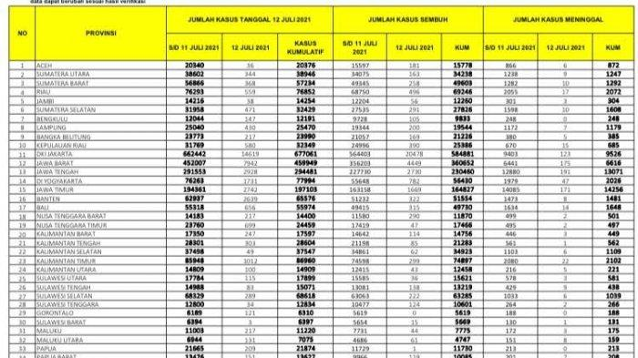 12 Juli Pasien Covid-19 Tambah 289 di Sulsel, 222 Sembuh, 6 Orang Meninggal