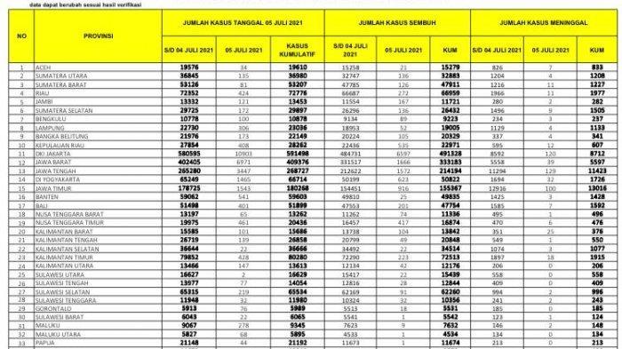 5 Juli 2021, Pasien Covid-19 Tambah 219 di Sulsel, 91 Sembuh dan 2 Meninggal