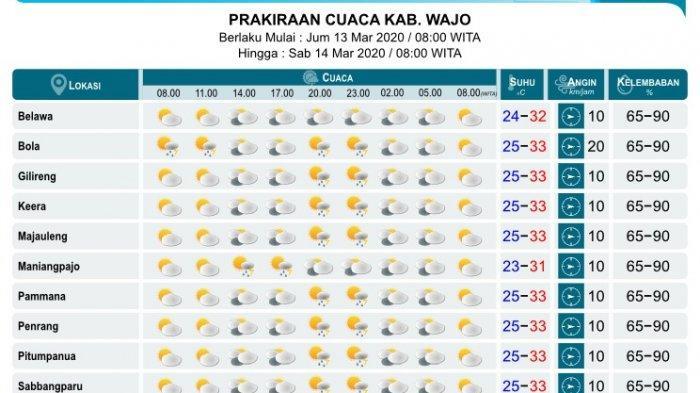 Jumat 13 Maret 2020, Hujan Lokal Diperkirakan Guyur Sebagian Kecamatan di Wajo