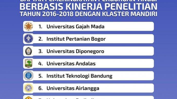 10 Universitas dengan Kinerja Penelitian Terbaik, Unhas di Peringkat ke-8, UNM Tak Masuk?